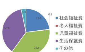 3d81e687b70c214e35d9b459f13c8147 300x185 - 子育て日本一・ラーメンの街 松戸~財政も気になる!住民税の用途は?