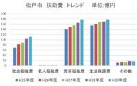 9b6a0355e2a10c1af02a5c98f5b5acee 200x125 - 子育て日本一・ラーメンの街 松戸~財政も気になる!住民税の用途は?